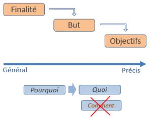 hiérarchie-objectifs